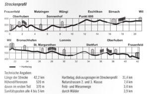 streckenplan-frauenfelder-2016